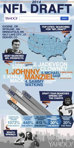 The most searched around the #NFL Draft. #sports #infographic