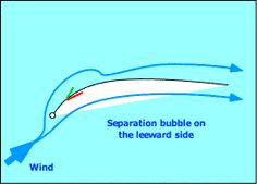 Leeward separation bubble