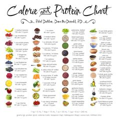 Eat Clean Calorie and Protein Chart   rebelDIETITIAN.US