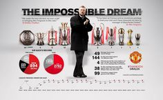 """The impossible dream(Sir Alexander Chapman """"Alex"""" Ferguson CBE) Football Ads, Best Football Team, Have Time, No Time For Me, All About Time, Sir Alex Ferguson Stand, Alex The Great, Bobby Charlton, International Soccer"""