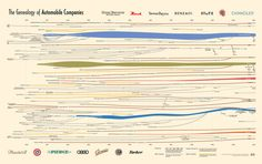 The Genealogy of Automobile Companies.