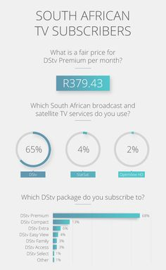 South African IT professionals and tech-savvy consumers give their views on what DStv Premium should cost. Tv Services, Infographics, African, Infographic, Info Graphics, Visual Schedules