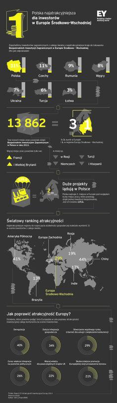 Atrakcyjność Inwestycyjna Europy 2014 - raport EY po raz kolejny bardzo pozytywny dla Polski. Inwestorzy wybierają Polskę.