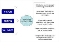 Resultado de imagen para mapa valores mision vision objetivos