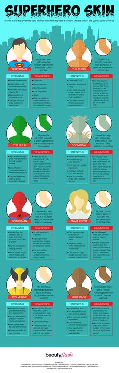Here's an interesting and unique infographic that focuses on the skin of certain superheroes. It breaks down the strengths and weaknesses of the skin of a number of heroes and villains, and it shows us who has the most unique and toughest skin in the comic book universe. It offers up some intriguing information for some people who might not be well-versed in comic book characters.