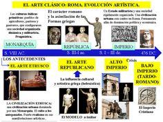 El arte clásico Roma: evolución artística