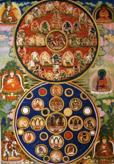 a schematic describing the transitional stage in the afterlife, the Bardo Thodol, described in Tibetan Buddhist texts as a passing through various colored types of lights until one finally reaches rebirth into another life. Buddhist Texts, Buddhist Symbols, Buddhist Art, Tibetan Mandala, Tibetan Art, Tibetan Buddhism, Thangka Painting, Buddhist Philosophy, Hinduism