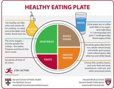 Healthy Eating Plate per Harvard School of Public Health.  That old food pyramid is so outdated & unhealthy...
