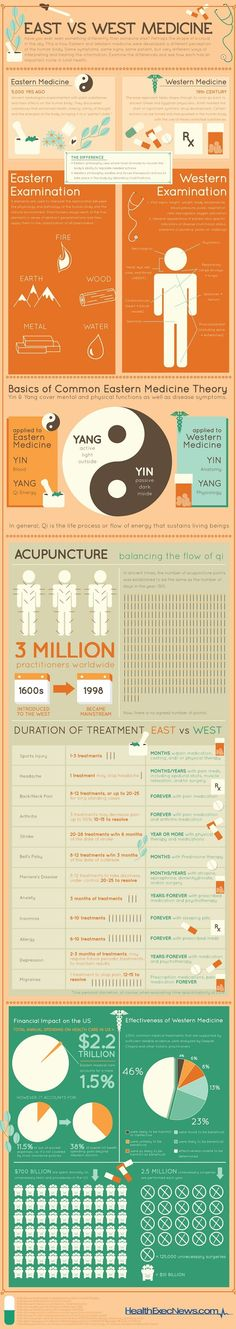Many are beginning to see the preventative and healing power of ancient practices that originated in the East, such as acupuncture, Tai Chi, Qi Gong, and Chinese herbology. The infographic below highlights the many distinctions between the two approaches. Holistic Medicine, Holistic Healing, Natural Medicine, Natural Healing, Tai Chi, Ayurveda, Autogenic Training, Shiatsu, Eastern Medicine