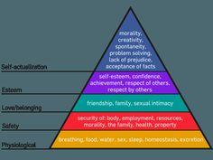 The Reversal of Maslow's Hierarchy of Needs with Sahaja   Deeper Into Sahaja Meditation