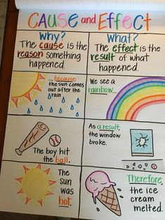 Ultimate Guide to Anchor Charts - How to Use Them in Your Homeschooling Practice + 5 Inspiring Ideas