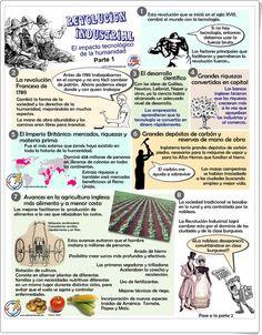 La revolución industrial (Infografías de educando.edu.do)