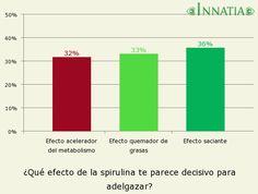 Gráfico de la encuesta: ¿Qué efecto de la spirulina te parece decisivo para adelgazar? Home Remedies, Bar Chart, House, Ideas, Metabolism, Fat, Get Skinny, Home, Remedies