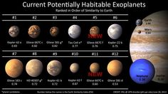 Potentially habitable exoplanets. This is cool, but here's an idea: Save this planet so we don't need to use these planets