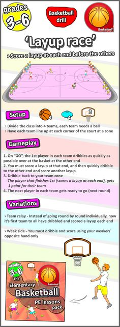 A basketball lesson to try – 'Ball control & layups Basketball lesson plan - Layup race - A great gym PE idea for grades at school