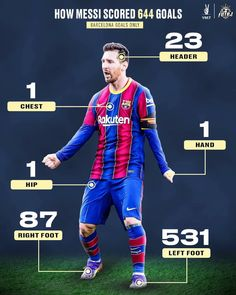 Messi Neymar, Lionel Messi Barcelona, Single Club, Ronaldo, Scores, All Star, Football, Goals, Baseball Cards