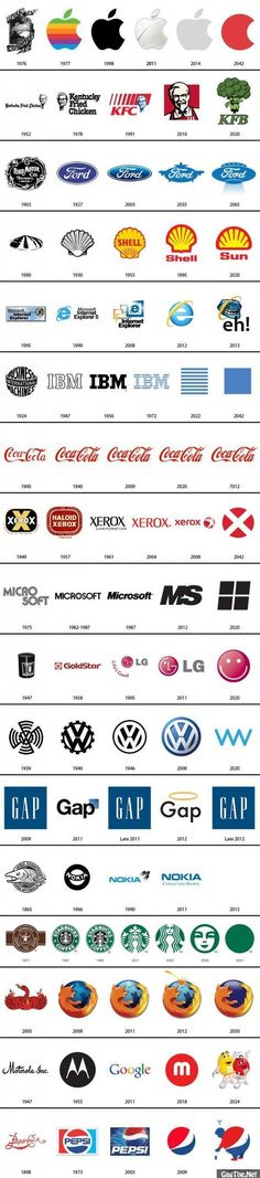 This depicts the evolution of some of the most common and known logos. This gives me inspiration and more idea on how, in our logo assignment, I can remodel/remake/redo a well known logo.
