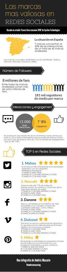 Las marcas mas valiosas en RRSS Infografia Andres Macario