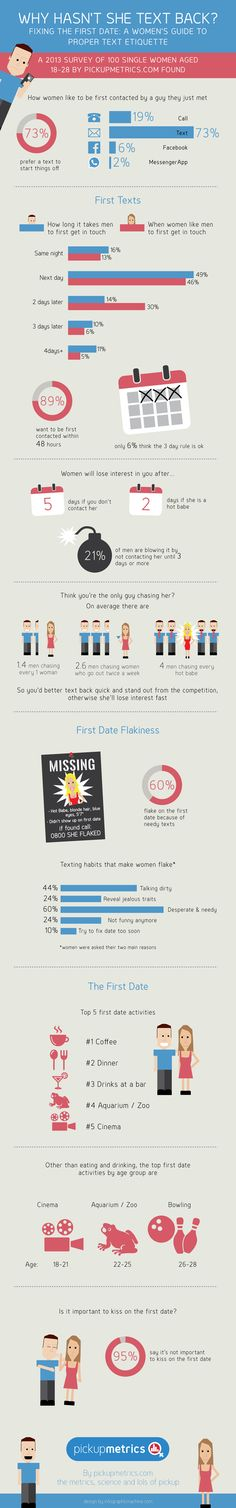 #INFOgraphic > How to Flirt a Girl by Texting: Learn how to text a girl after you get her number. You'll discover when girls want to be texted, how much guy competition you'll likely be up against and what texting habits will make her flake the first date. The data was put together from an online survey where 100 single women in the US were asked how guys text them after swapping digits.  under #Dating, #FirstDate, #Flirting, #Guides, #Kiss, #Kissing, #LoveAffair,