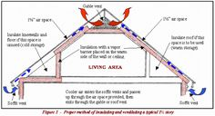 Air sealing attic baffles insulate your attic two ways to insulate attic kneewalls how to insulate a finished attic old attic ventilation husetts home Attic Ventilation Insulation Jeff Tallon EnterprisesVenting … Attic House, Attic Rooms, Attic Spaces, Attic Renovation, Attic Remodel, Attic Vents, Loft Room, Loft Playroom, Attic Loft