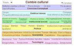 Resultado de imagen para cambio cultural desarrollo