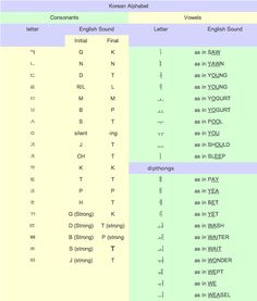 Korean Alphabet Chart | SpeakOut! Languages