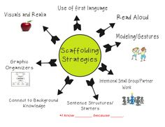Scaffolding instruction includes breaking apart a lesson, and giving students resources in order to understand each part of the lesson. For example, in a reading lesson, the teacher may go over difficult vocabulary to help students understand better.
