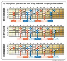 """[ padding=""""0 20px 0 20px""""] An alternative to building chords with thirds is to build them using fourths instead or Quartal Harmony. All the fourth intervals will be […]"""