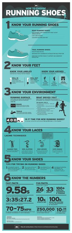 Running Shoes Infographic: How to Choose the ...