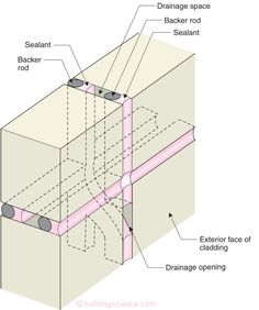 BSI-117: Rain Control: Drained, Barrier and Mass | Building Science Corporation