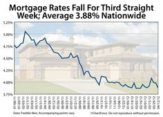 average mortgage rates a month