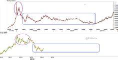 Gold Deflation