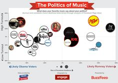 What Your Favorite Movies And Music Say About Your Politics