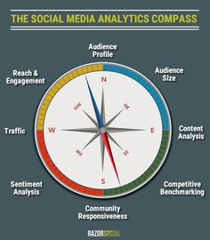 A detailed guide on what tools and tactics to use for social media analytics. Check out our Social Media Analytics compass which shows everything to measure. Social Media Analytics, Social Media Content, Social Media Tips, Social Media Marketing, Digital Marketing, Marketing Strategies, Content Marketing, Social Networks, Business Marketing