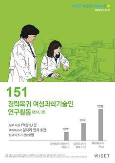 [WWI 01] WISET의 꽃! 경력복귀 여성과학기술인의 연구활동 수는?