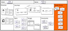 This Product Canvas works with Lean Startup, Customer Development, Business Model Generation, Scrum, and Lean UX. Design Thinking, Leadership, User Experience Design, Customer Experience, Customer Service, Organizational Design, User Centered Design, Customer Journey Mapping, Business Model Canvas