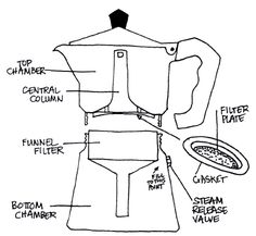 instructions on how to use the bialetti - try!