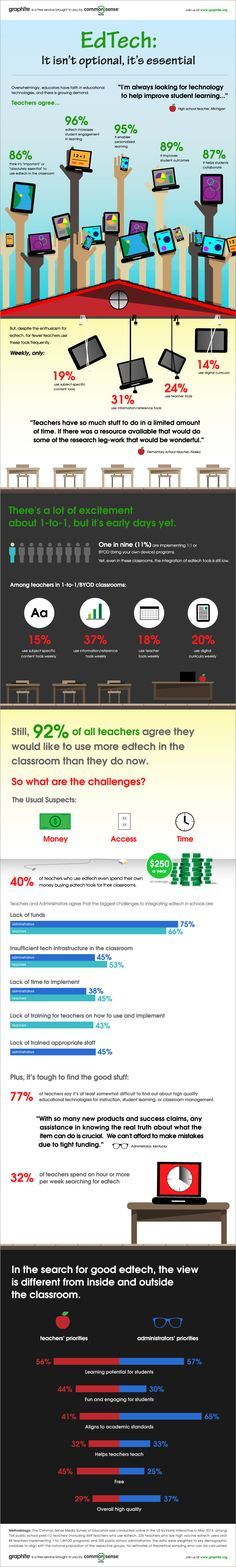 Teachers, what are the challenges you face in your classroom as you implement technology ? How much time do you spend each week to search for resources and what's most important to you when making a decision to buy something? Comment on this pin with your answers. Great #infographic on EdTech from Graphite.