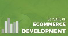 50 Years of Constant eCommerce Development [Infographic]