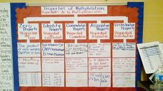 Midweek Map: Properties of Multiplication - Thinking Maps Math Anchor Charts, Reading Anchor Charts, Teaching Schools, Teaching Math, Teaching Ideas, Thinking Maps Math, Math Multiplication, Maths, Tree Map