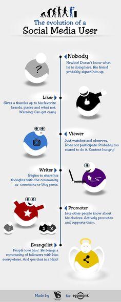 El camino del usuario en las redes sociales    Egomonk, consejera de social media, ilustra en una infografía con humor las fases que atraviesa el usuario de las redes sociales desde que ingresa en las redes sociales hasta que consigue miles de seguidores. ¿Te reconoces?