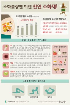 #Infographic [Korean] 세살부터 여든까지, 눈건강 지키기!소화불량엔 이제 천연 소화제!