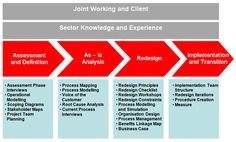 Business Process Re-engineering Phases