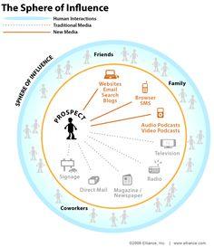 Sphere of Influence :: SEO, Search Marketing, & Social Media Infographics :: Elliance Social Media Branding, Personal Branding, Social Media Marketing, Business Marketing, Digital Marketing, Marketing Dashboard, Communication, Media Influence, Web Analytics