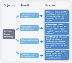 benefits of an intranet - Google Search