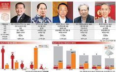 """[차이나리포트] """"중국 대신 동남아로…"""" 4200만 화교 경제권에 주목하라 - 아주경제 China Central Television, Criminal Law, Military Academy, Business Class, Macau, Police, The Past, Army, Orange"""
