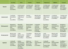 Η δίαιτα των μονάδων: Ενδεικτικά εβδομαδιαία προγράμματα με 6 μονάδες - Κάνουν θραύση! - ΣΩΣΤΕΣ ΔΙΑΙΤΕΣ - Youweekly Fitness Diet, Fitness Motivation, Health Fitness, Health Diet, Weight Loss Transformation, Weight Loss Journey, Excercise, Healthy Life, Lose Weight