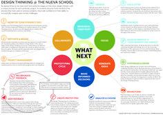 Design Thinking @ Nueva School | INNOVATIVE LEARNING