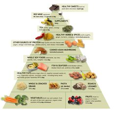 Natural Cures for Arthritis Hands - The food pyramid for an Anti-Inflammatory Diet. For my Rheumatoid Arthritis Fibromyalgia. Rheumatoid Arthritis Diet, Arthritis Symptoms, Arthritis Remedies, Hashimotos Disease Diet, Arthritis Hands, Thyroid Disease, Thyroid Health, Liver Disease, Diet For Endometriosis