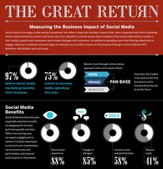 Measuring the Business Impact of Social Media #infographics    The benefits of social media marketing
